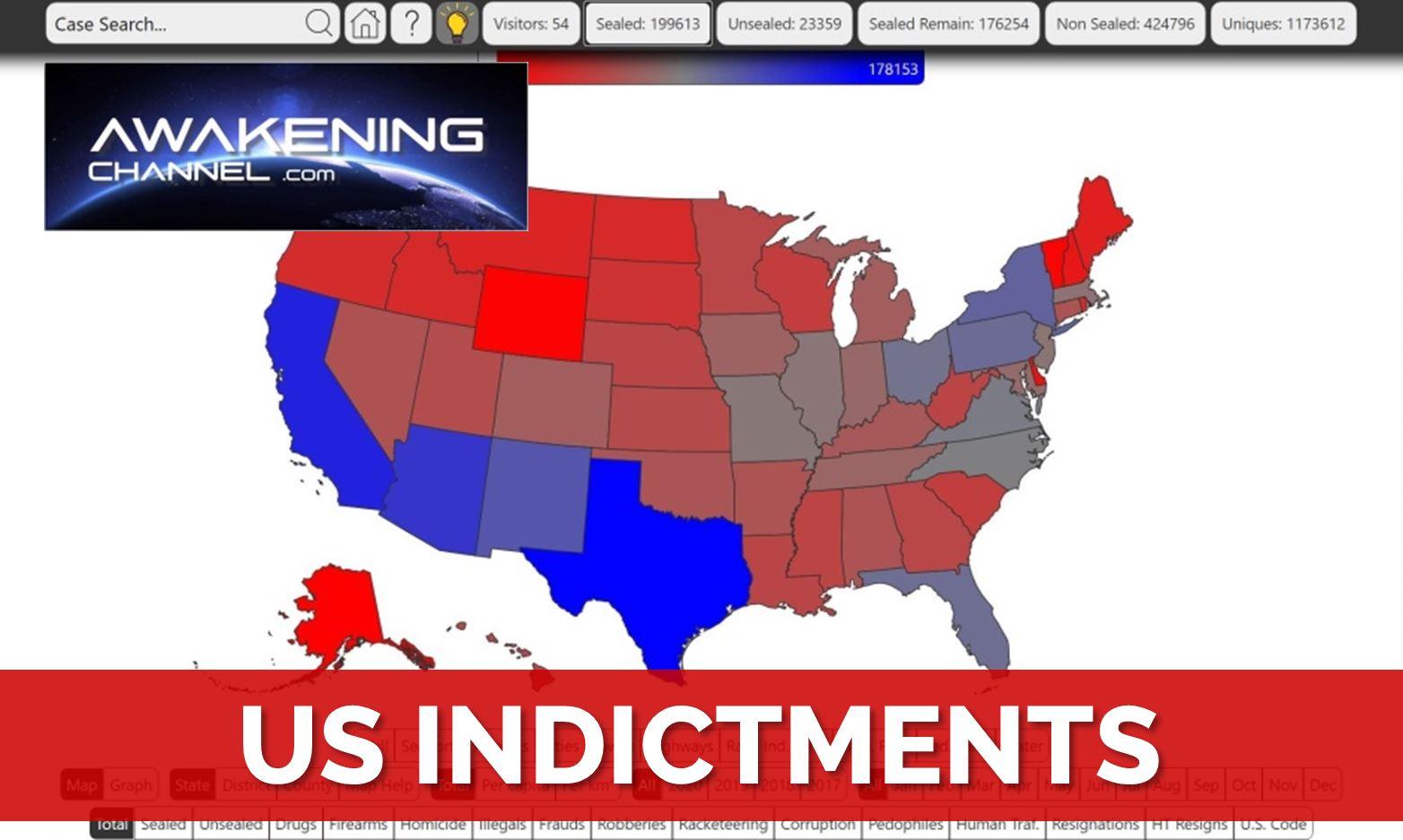 US Indictments Status